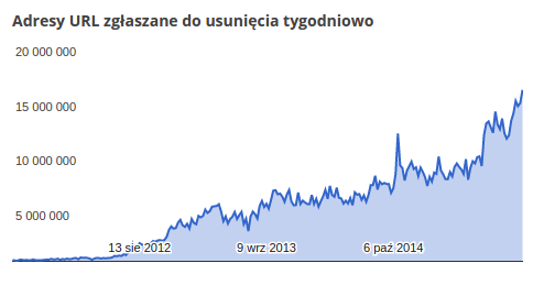 1500 Url I Na Minute Do Usuniecia Z Google