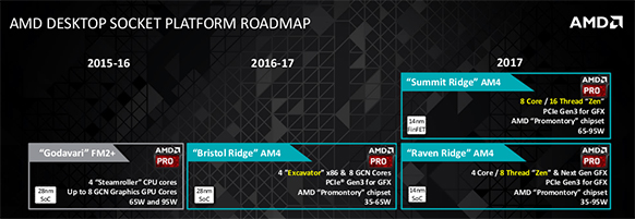 Amd Desktop Socket Platform Roadmap One