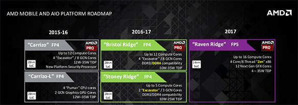 Amd Desktop Socket Platform Roadmap Two
