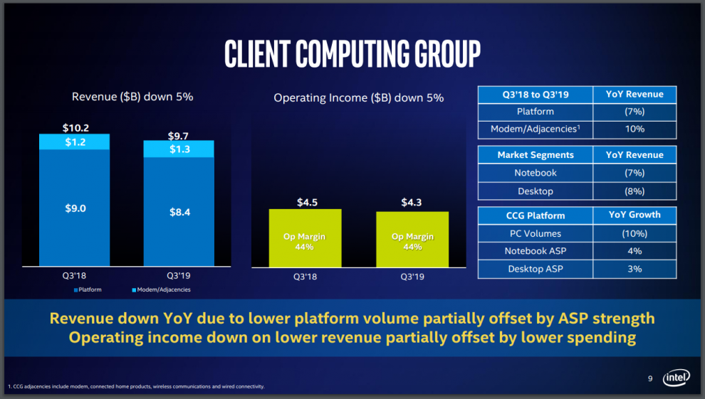 Client Computing Revenue Q3