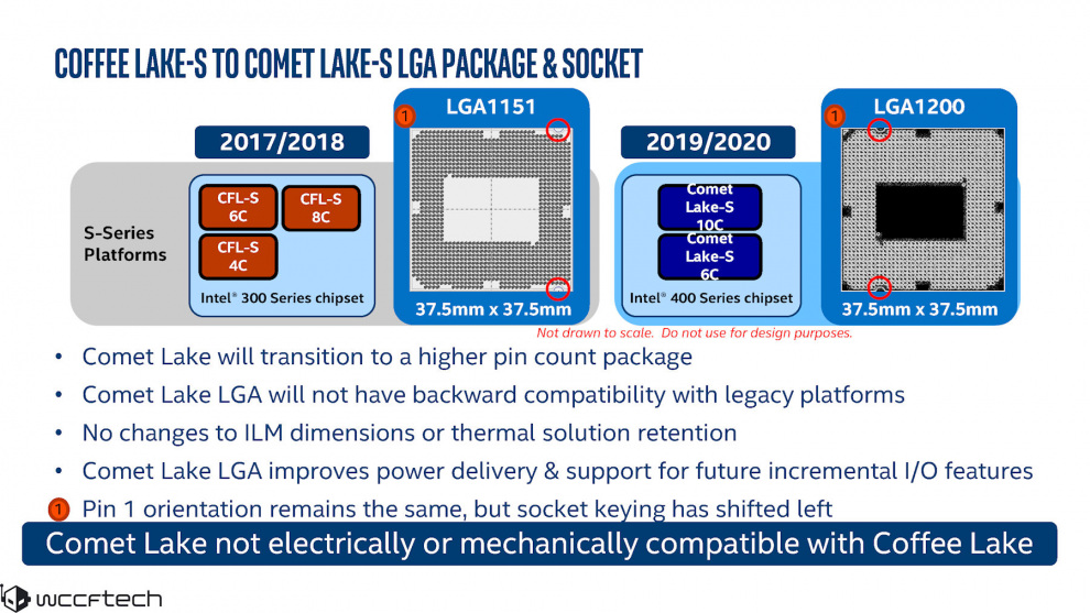 Intel Comet Lake Lga1200