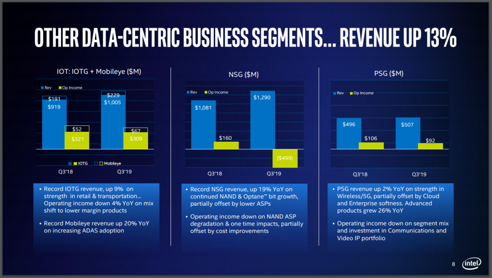 Other Data Centric Revenue Q3
