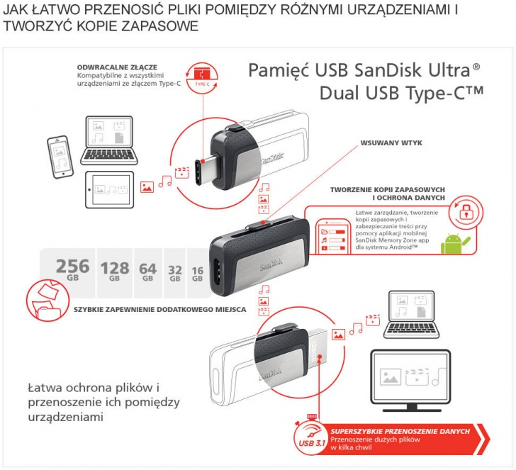Sandisk Ultradualdrive Type C Infographic Pl