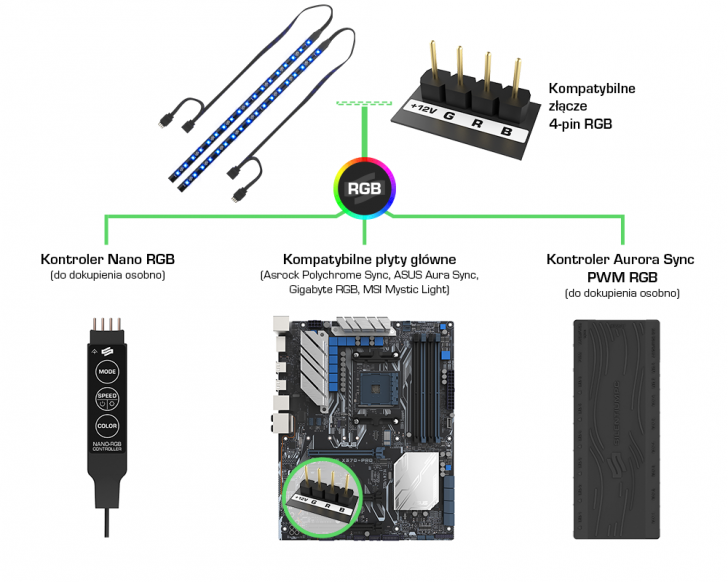 Spc Aurora Stripes Rgb Connection Infographics V3 Pl