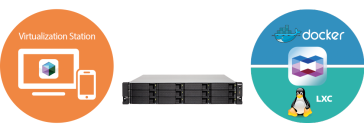 Virtualization Container Ts 1253bu