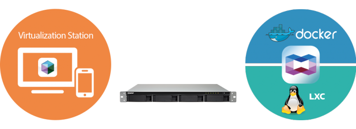 Virtualization Container Ts 453bu222