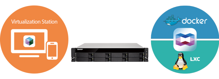 Virtualization Container Ts 873ux